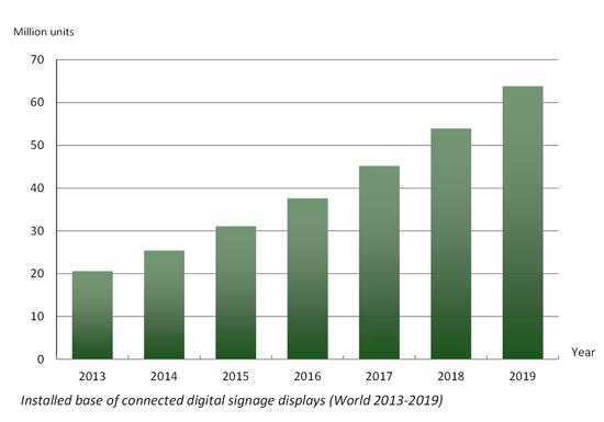 Berg Insight - Digital Signage market forecast (2013-2019)