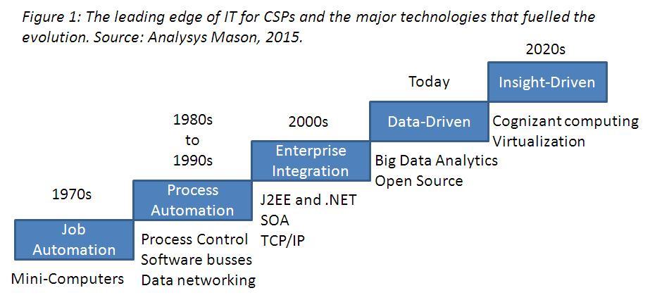 CSP-IT Evolution - Charts - V0