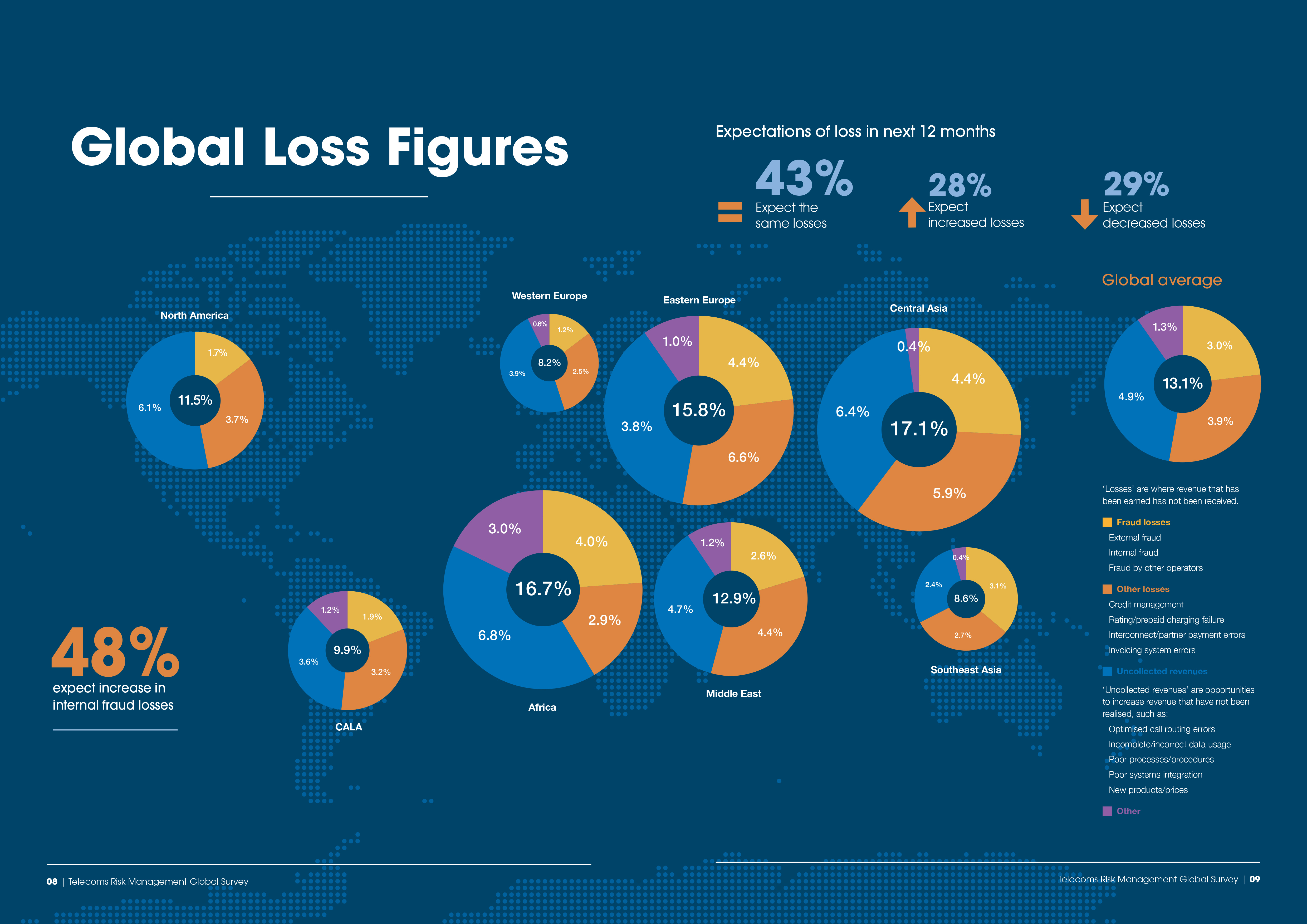 Neural-Technologies-brochure_Global-Loss-figures_large