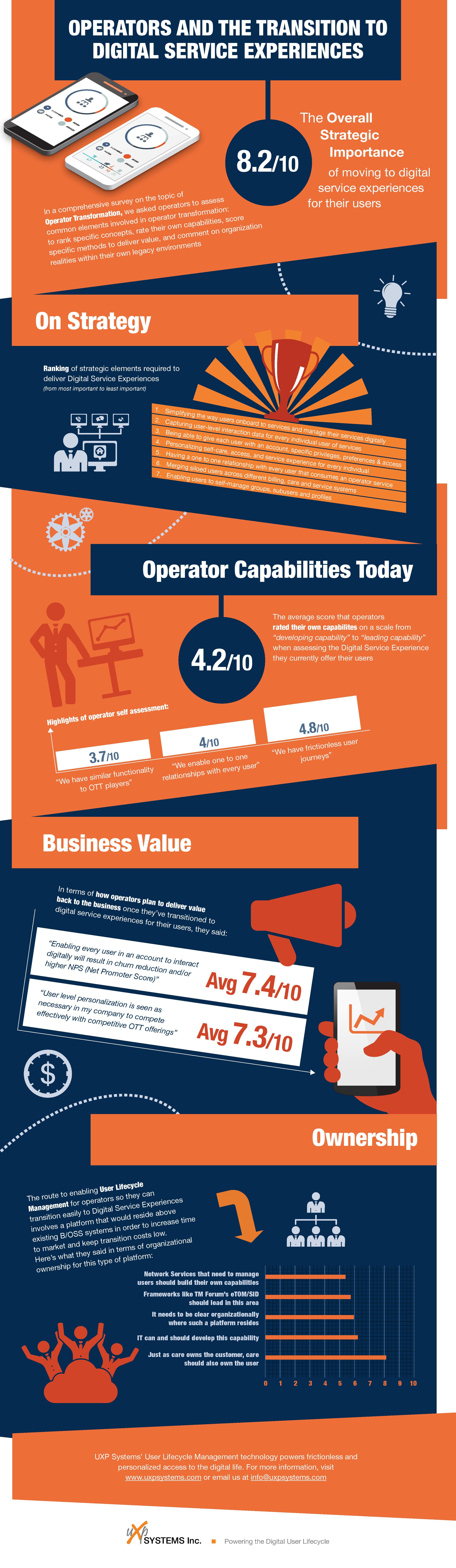 2016-02-18 Infographic Operators CEM Survey-page-001
