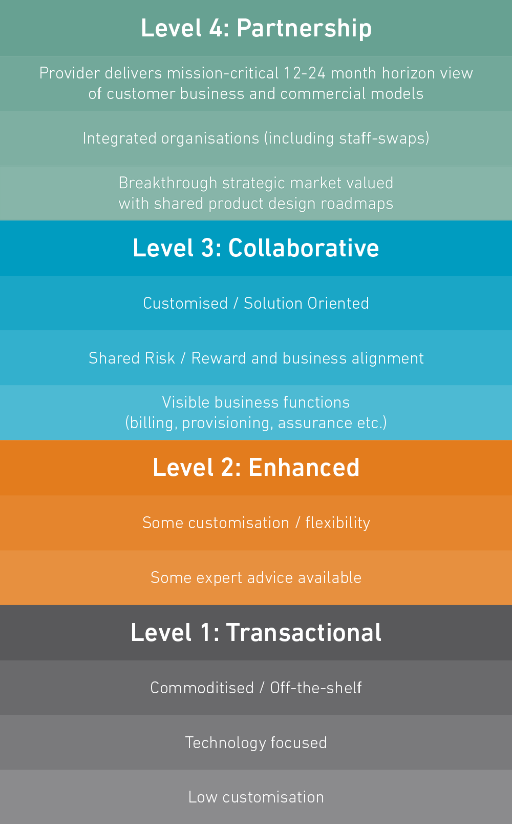 Levels_concept2_v3