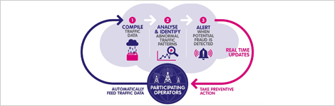 Combating fraud through collaboration
