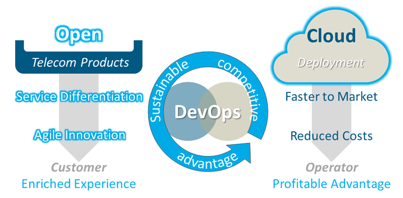 Open Cloud DevOps
