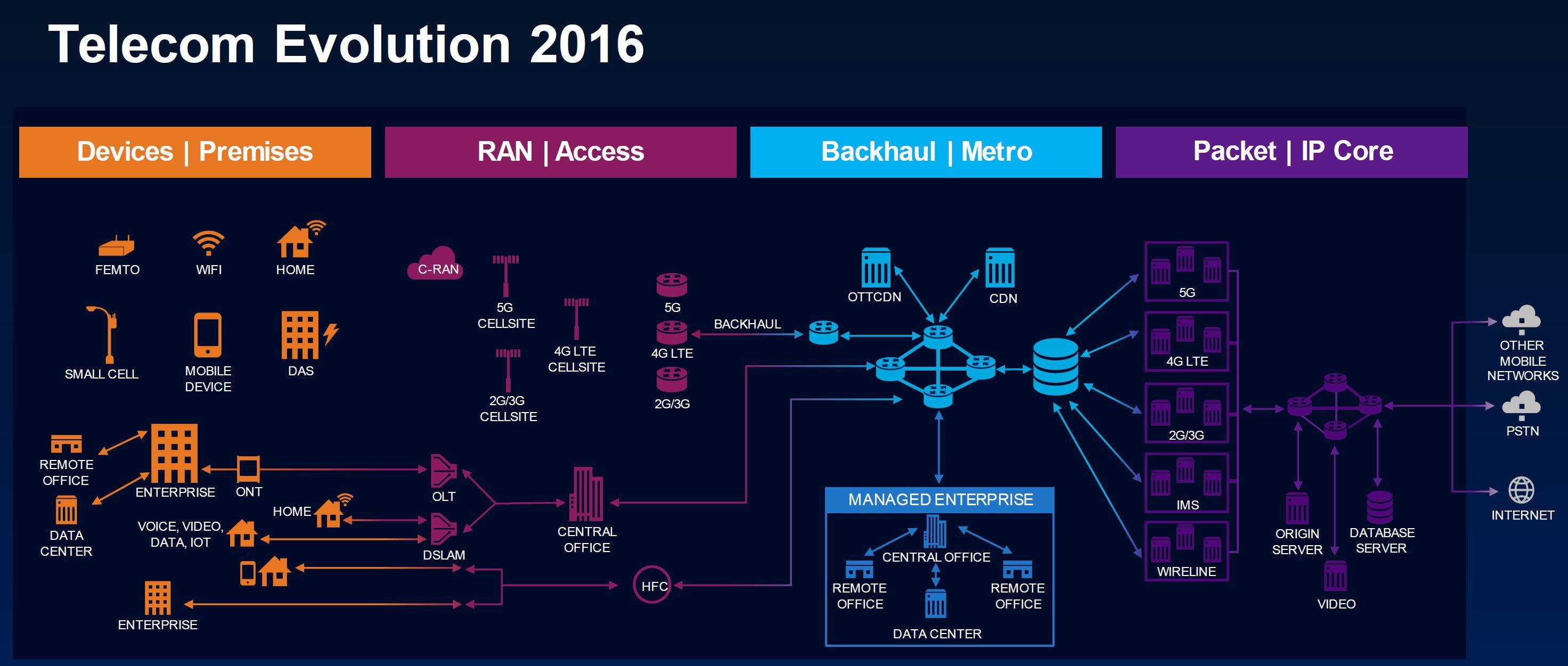 Telecoms Evolution 2016