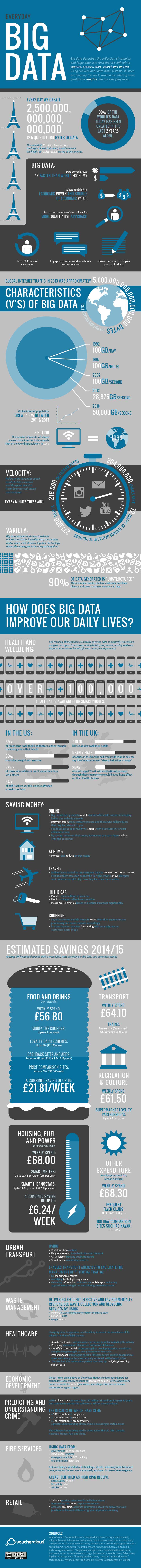 Everyday Big Data Infographic