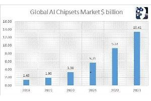 AI chipsets, solving current and future industry problems