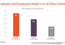 Survey finds nearly 80% of employers aren't worried about unethical use of AI, but maybe they should be