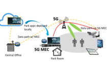 Developers at MEC Hackathons endorsed by ETSI challenged to trial edge computing for 5G in UK and China
