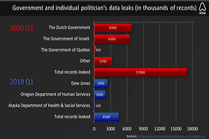 Global number of leaked government records jumps 278% in Q1, 2020