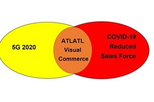 Visual commerce at the intersection of 5G and impacts of COVID-19