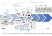 Could fraud & RA competition and consolidation turn to consortium and collaboration? Part 2