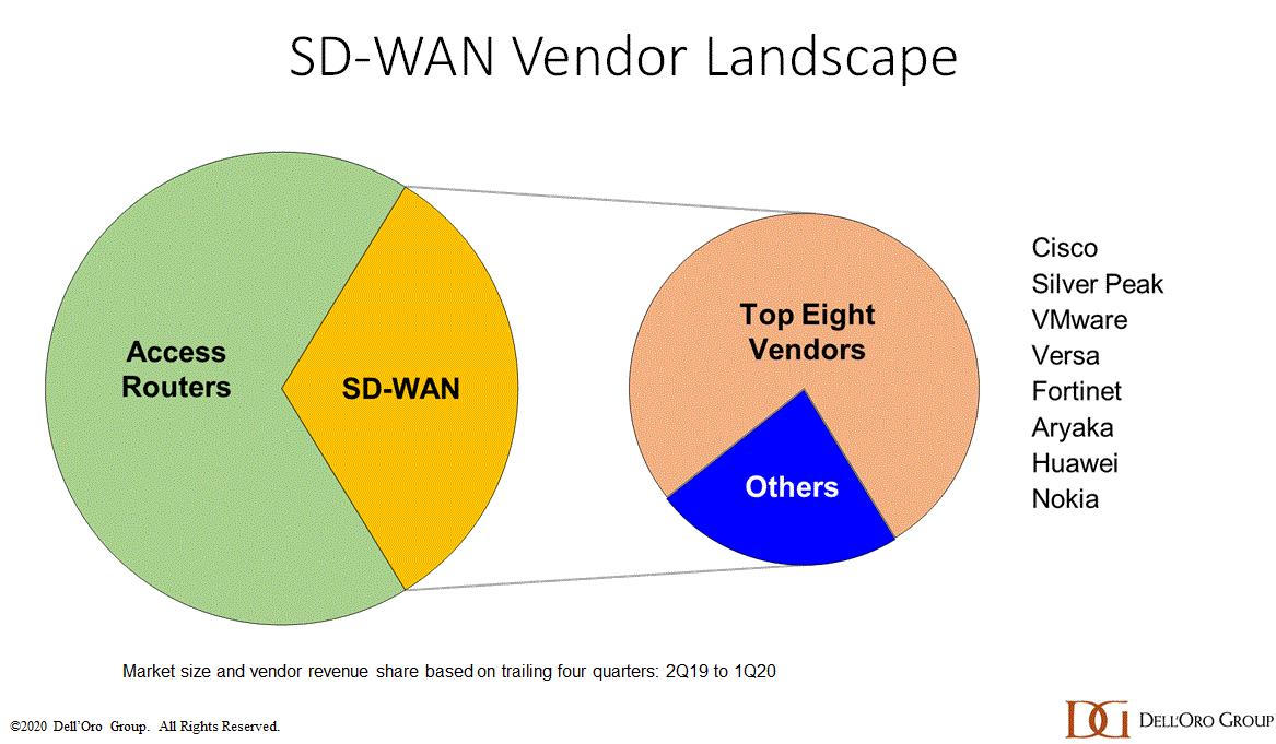The Outlook For Sd Wan In A Post Covid Landscape Vanillaplus The Global Voice Of Telecoms It