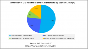 Distribution of LTE-Based CBRS Small Cell Shipments by Use Case PNG