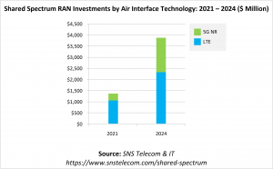 Shared & Unlicensed Spectrum RAN Investments by Air Interface Technology