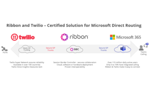 Ribbon eSBC certified with Twilio Elastic SIP Trunks to deliver direct routing for Microsoft Teams